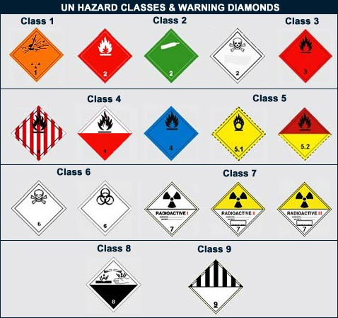 Military Map Symbols likewise TM 55 1905 223 24 170072 in addition Warning Signs For Hazardous Substances Defined By Classification moreover Funny Traffic Signs likewise 1st Marine Aircraft Wing. on aircraft maintenance symbols
