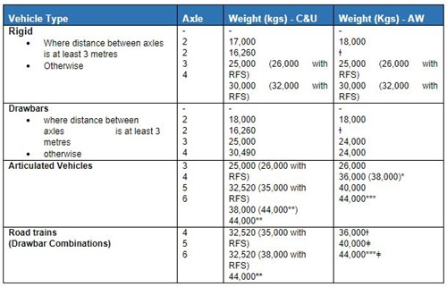 HGV, LGV Vehicle axle and weights limits