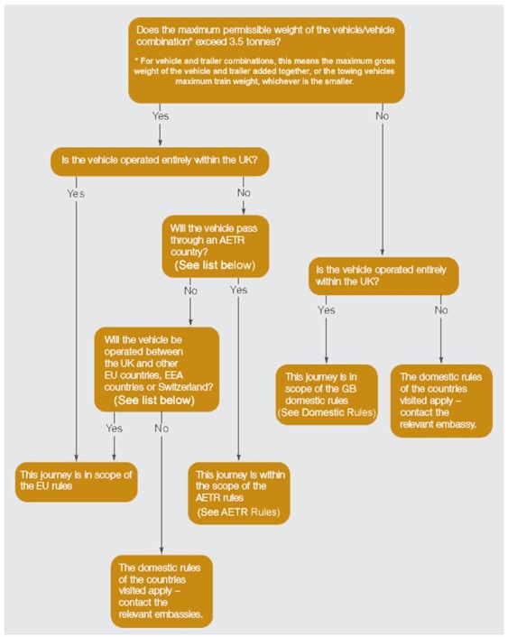 HGV Travel Rule Flow Chart